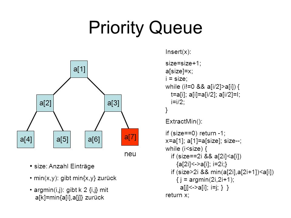 Priority Queue a[1] a[2] a[3] a[7] a[4] a[5] a[6] neu